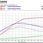 pomiar mocy po chiptuningu - tiguan 2.0 tdi 2013