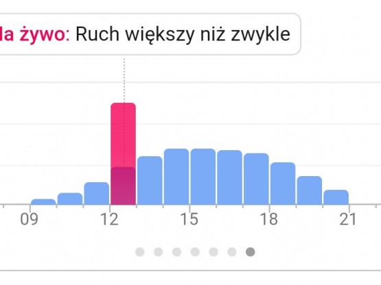 Zakorkowane drogi dojazdowe do Forum Gdańsk
