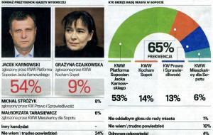 Kolejny sondaż wyborczy: tym razem Sopot