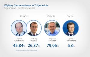 Druga tura w Gdańsku, 79 proc. dla Szczurka, 53 proc. dla Karnowskiego