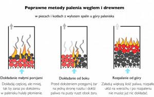 Gdynia. Bezpłatne porady i usługi dla właścicieli pieców węglowych