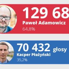 Rekordowa liczba głosów. Adamowicz - 129 tys., Płażyński - 70 tys.