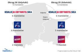 Prognoza przedwyborcza: w Gdańsku i Gdyni PiS depcze po piętach KO