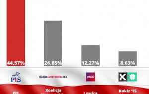 Sondażowe wyniki wyborów: PiS - 43,6 proc., KO - 27,4 proc.