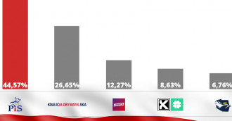 Wyniki wyborów z 99 proc. komisji: PiS - 43,76 proc., KO - 27,24 proc