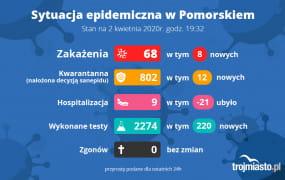 Raport sanepidu 2.04.2020. Coraz mniej osób w szpitalu
