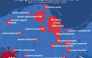 Raport sanepidu. 3.06.2020. Brak przypadków na Pomorzu