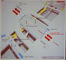 Układ poziomów węzła integracyjnego. -2: peron Szybkiej Kolei Miejskiej oraz ewentualny Pomorskiej Kolei Metropolitalnej (nie będzie realizowany), -1: pasarela - półpiętro między wiaduktem a SKM, 0: przystanki tramwajowe oraz autobusowe, nowe jezdnie dla ruchu aut. Na wizualizacji widać też kładkę z Biskupiej Górki, która nie powstanie. Będzie natomiast tunel z peronu SKM do rejonu ul. Toruńskiej.