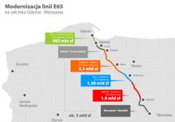 9,5 mld złotych kosztuje całkowita modernizacja linii kolejowej z Trójmiasta do Warszawy.