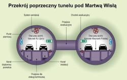 Przekrój tunelu pod Martwą Wisłą.
