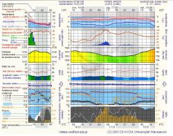 Informacje z godz. 13 wskazują na umiarkowane opady śniegu w Trójmieście.