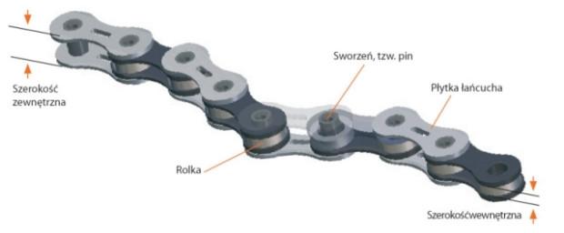 Budowa łańcucha rowerowego