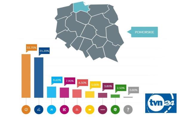 Szacowane poparcie dla poszczególnych partii na Pomorzu według badania exit poll opracowanego przez Ipsos.