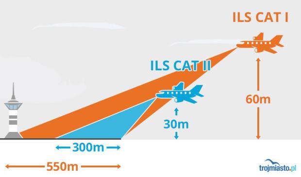 ILS kategorii drugiej pozwala pilotowi na lądowanie przy gorszych warunkach pogodowych i widoczności na lotnisku.