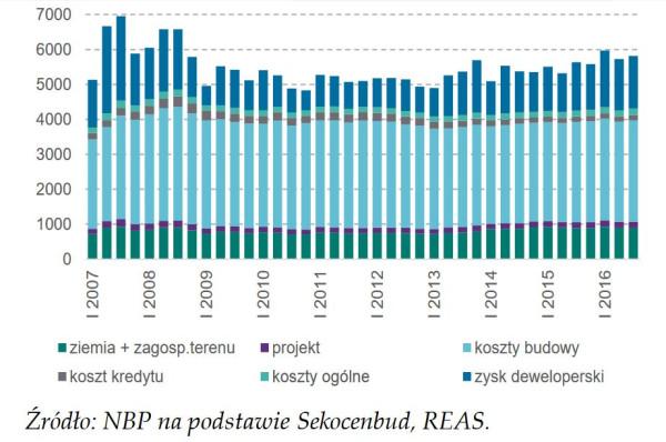 Z danych NBP wynika, że koszt zakupu 1 m kw. gruntu w Gdańsku to pod koniec 2016 roku około 15 proc. w strukturze ceny metra kwadratowego powierzchni użytkowej nowego mieszkania.