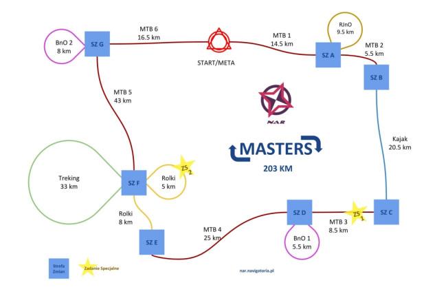 Wstępny schemat dla trasy Masters