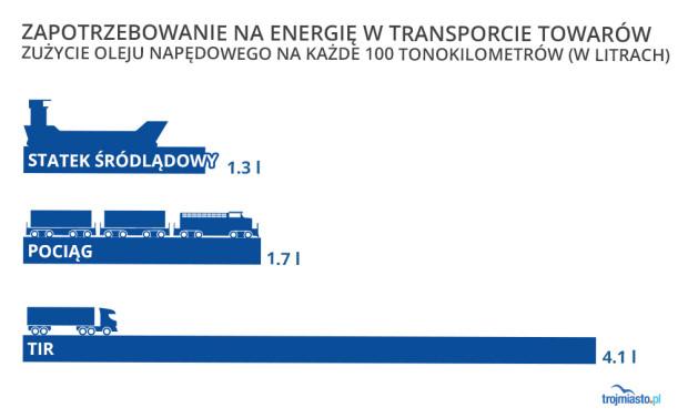 Porównanie środków transportu.
