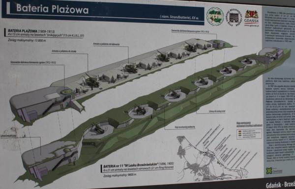 Schemat brzeźnieńskich baterii plażowych.