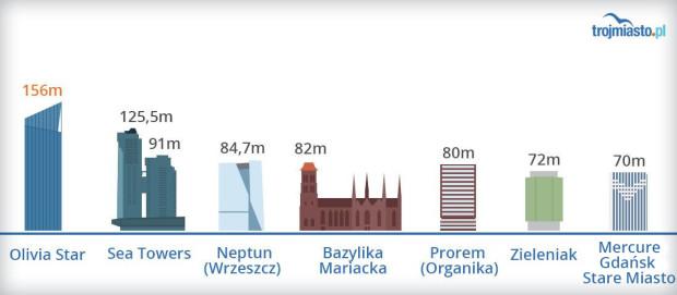 Najwyższe budynki w Trójmieście.