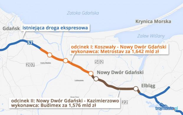 Dwa fragmenty ekspresówki na Żuławach. Wartość kontraktów ujęta w kwotach brutto.