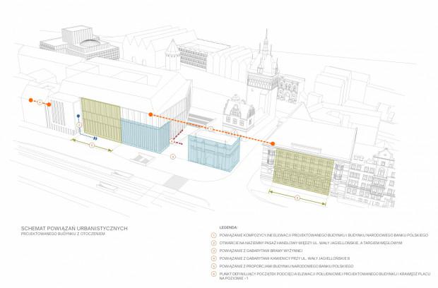 Schemat powiązań urbanistycznych.