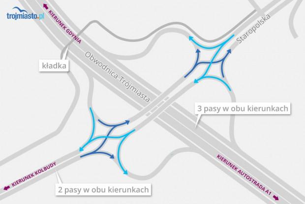 Jeżeli węzeł Kowale powstanie zgodnie z zaprezentowanym właśnie projektem, będzie to pierwsze takie skrzyżowanie w Polsce.