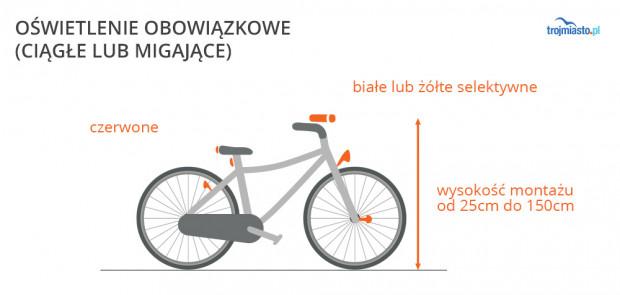 Oświetlenie Roweru W Jeździe Po Mieście