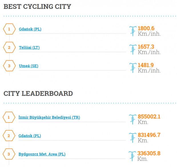 Gdańsk wygrałtegorocznąrywalizacjępod względem liczby przejechanych  kilometrów w przeliczeniu na jednego mieszkańca.