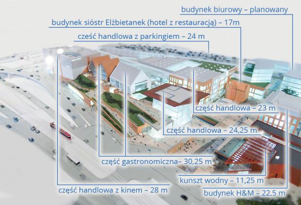 800b6bbf53e300 Wysokość poszczególnych budynków Forum Gdańsk.
