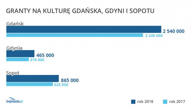 Największe środki na granty kulturalne tradycyjnie przeznacza Gdańsk, którego zaangażowanie środków na ten cel jest niemal dwukrotnie większa niż kwota dofinansowania Gdyni i Sopotu razem wziętych.