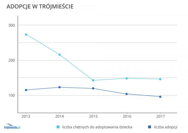 Adopcje w Trójmieście w ostatnich latach.