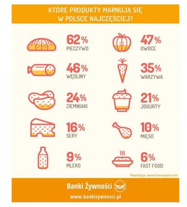 W Polsce co roku marnuje się 9 mln ton żywności.