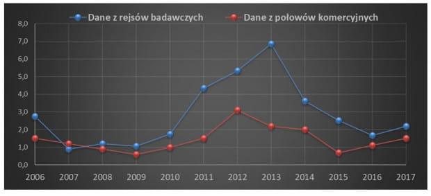 Odsetek dorszy z owrzodzeniami zarejestrowany w trakcie połowów badawczych MIR w polskich obszarach morskich oraz w monitorowanych w ramach NPZDR połowach polskich rybaków.