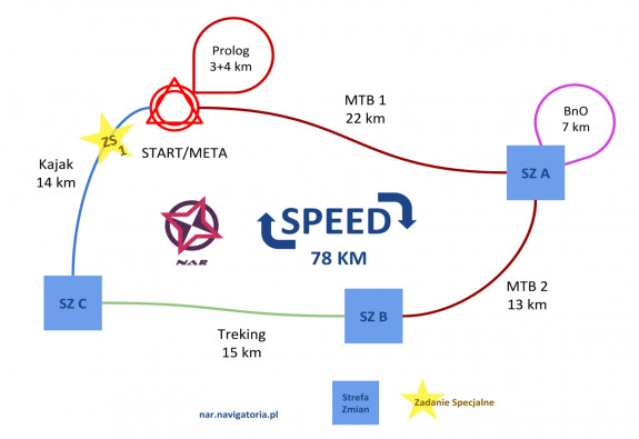 Schemat dyscyplin na trasie Speed