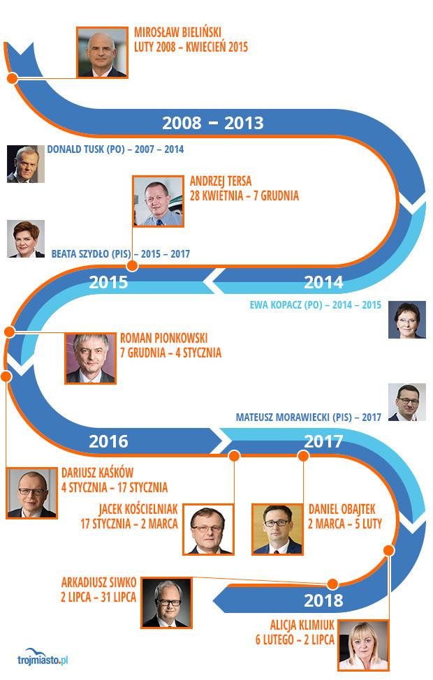 Prezesi Energi podczas ośmioletnich rządów PO-PSL i trzyletnich rządów PiS.