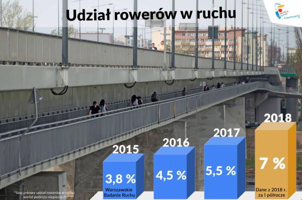 Rowerowa stolica Polski spogląda zazdrośnie na Warszawę, która coraz odważniej i znacznie szybciej niżGdańsk, stawia na rower i alternatywy dla samochodu własnościowego.