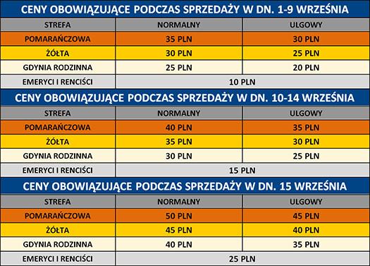 Ceny biletów na mecz Arka - Barcelona. Sprzedaż prowadzona jest przez internet, a także ma być w kasach Gdynia Arena 13 i 14 września w godz. 12-20 oraz w dniu spotkania od 12.