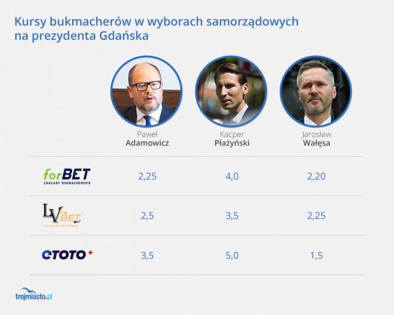 Typy bukmacherów w pierwszej turze wyborów samorządowych do fotela prezydenta Gdańska. Tyle pieniędzy można uzyskać za każdą postawioną złotówkę.