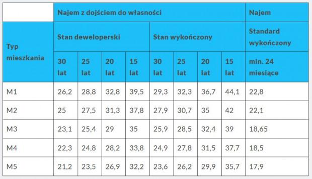 Stawki najmu 1 m kw. mieszkania przy ul. Puszczyka w Gdyni bez uwzględnienia ewentualnych dopłat.