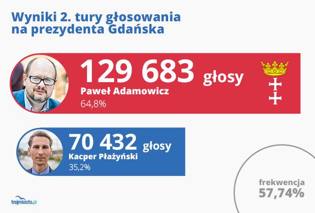 Oficjalne wyniki głosowania w drugiej turze wyborów w Gdańsku.