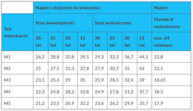 Stawki czynszu za najem 1 m kw. mieszkania w ramach programu mieszkanie Plus w Gdyni przy ulicy Puszczyka.
