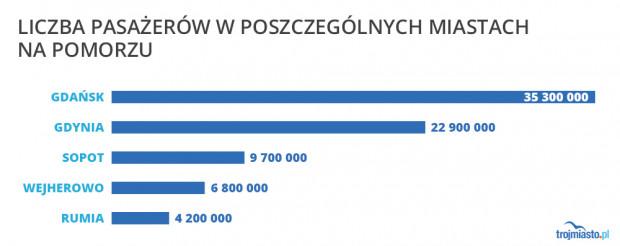 Liczba wymiany pasażerów na Pomorzu w poszczególnych miastach.