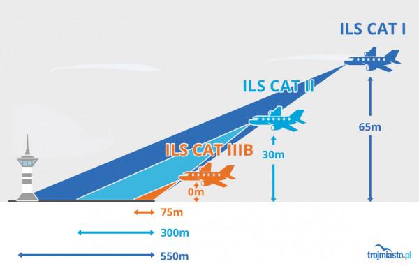 Tak działa system ILS na lotniskach. W Gdańsku właśnie przywrócono funkcjonowanie systemu ILS CAT II.