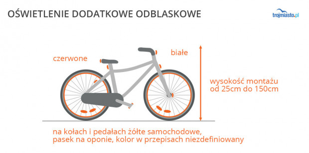 Dodatkowo można oświetlić rower dowolną liczbą odblasków czerwonych z tyłu i białych z przodu. Dopuszczalne są odblaski w kolorze żółtym samochodowym na szprychach co najmniej po jednym na każde koło i na pedałach. Dopuszczalne są również odblaskowe paski w kształcie koła na oponach lub kołach roweru i ich kolor nie jest w przepisach określony. Opaski odblaskowe występują przeważnie na oponach miejskich i są z reguły w kolorze białym.