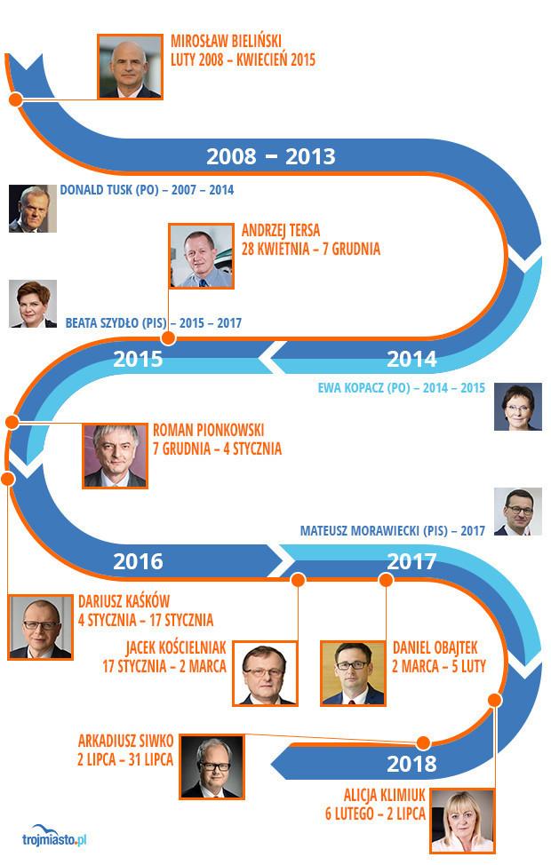 Zamiany w zarządzie Energi na przestrzeni 11 lat