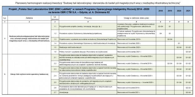 Szczegółowy harmonogram realizacji projektu