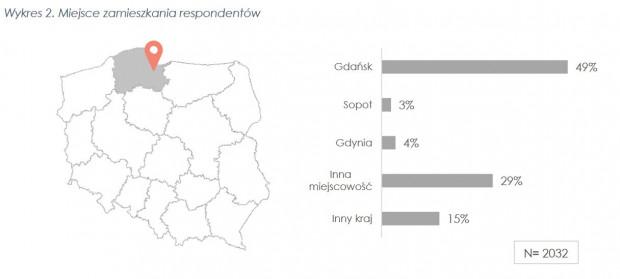 W raporcie, oprócz danych, znajdziemy liczne grafy i wykresy.