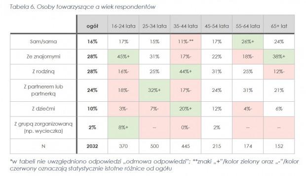 Na niektórych tabelach wyraźnie zaznaczono statystycznie istotne różnice w odpowiedziach w kontekście danego przełamania, na przykład sposobu uczestnictwa z osobami towarzyszącymi.