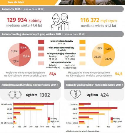 Dane statystyczne dotyczące mieszkańców i mieszkanek Gdyni, opracowane przez Urząd Statystyczny w Gdańsku.