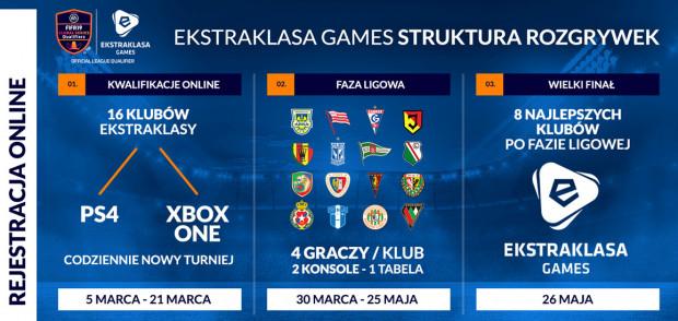 21 marca poznamy wszystkie składy na Ekstraklasa Games, które będą biły się o puchar pierwszej edycji tych rozgrywek.